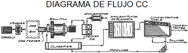 lixiviacion de oro diagrama de flujo cc
