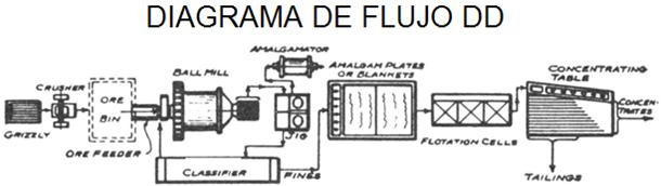 lixiviacion de oro diagrama de flujo dd
