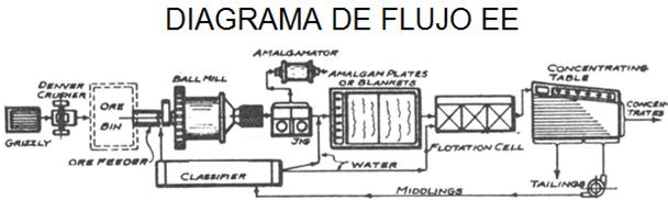 lixiviacion de oro diagrama de flujo ee