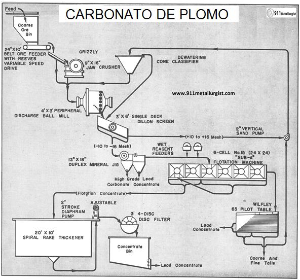 tratamiento de carbonato de plomo
