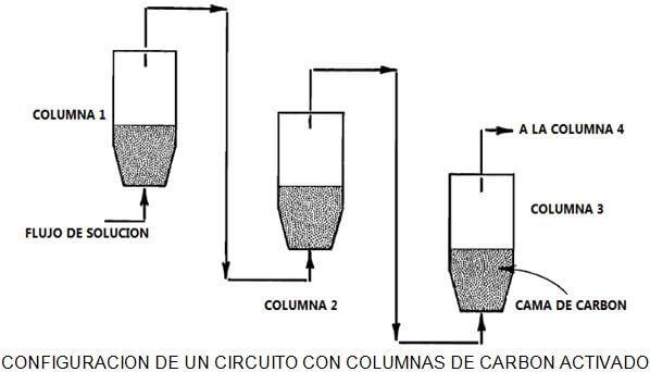 extracción de metales configuracion de un circuito con columnas de carbon activado