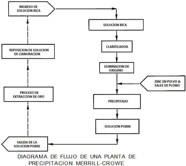 extracción de metales diagrama de flujo de una planta de precipitacion merrill crowe