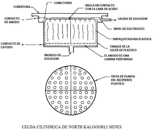 producción de metales celda cilindrica de north kalgoorli mines