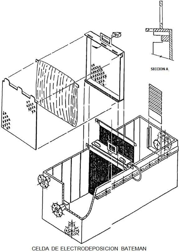 producción de metales celda de electrodeposicion bateman