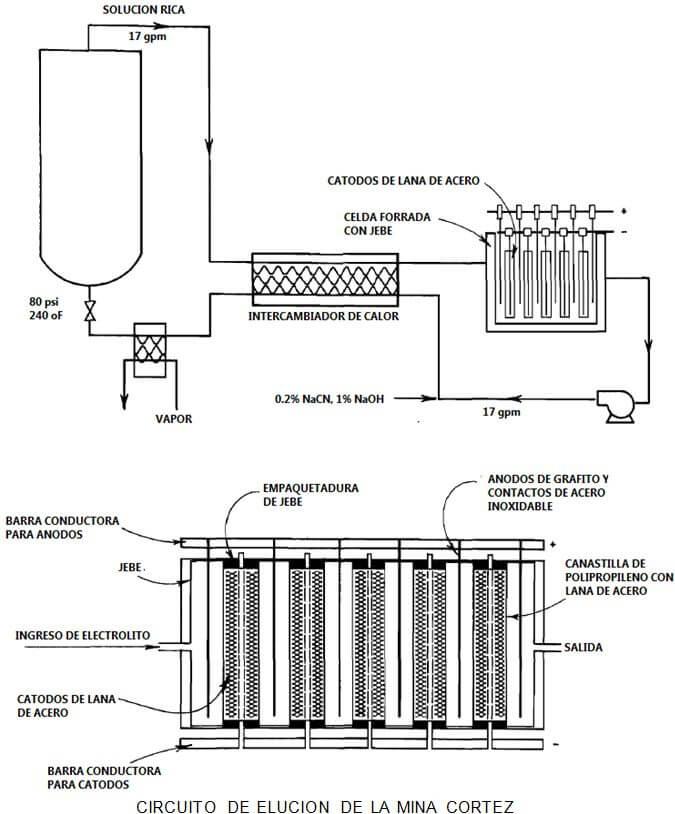 producción de metales circuito de elucion de la mina cortez