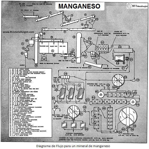 diagrama de flujo para un mineral de manganeso