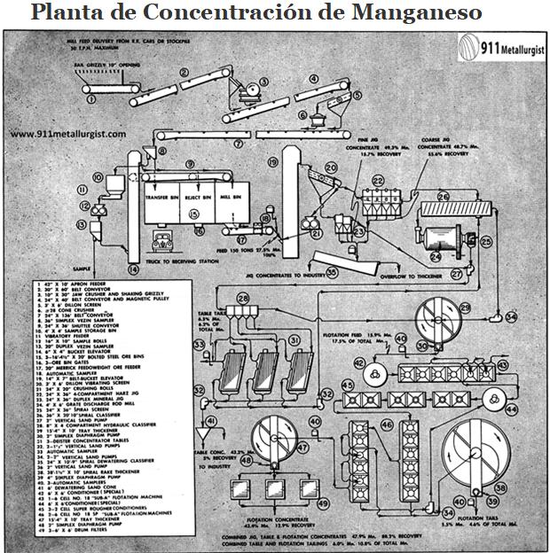 planta de concentración de manganeso