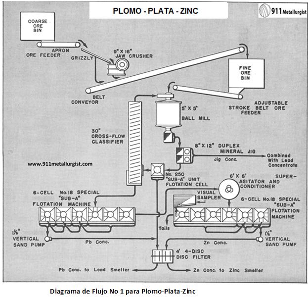 diagrama de flujo no 1 para plomo plata zinc