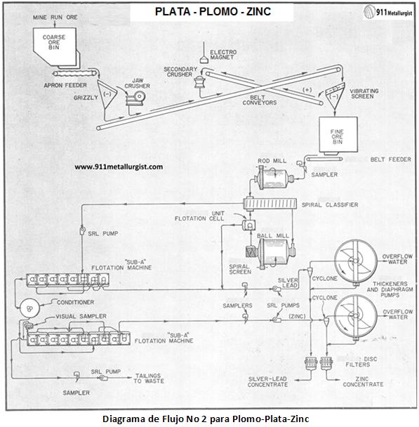 diagrama de flujo no 2 para plomo plata zinc