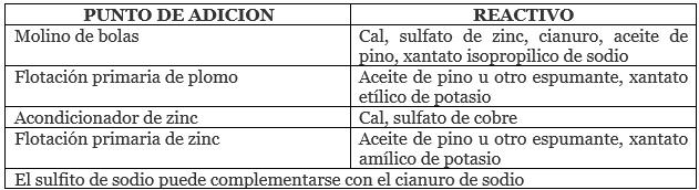 reactivos de flotación típicos usados en minerales plomo zinc