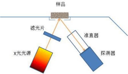 xrf sistema