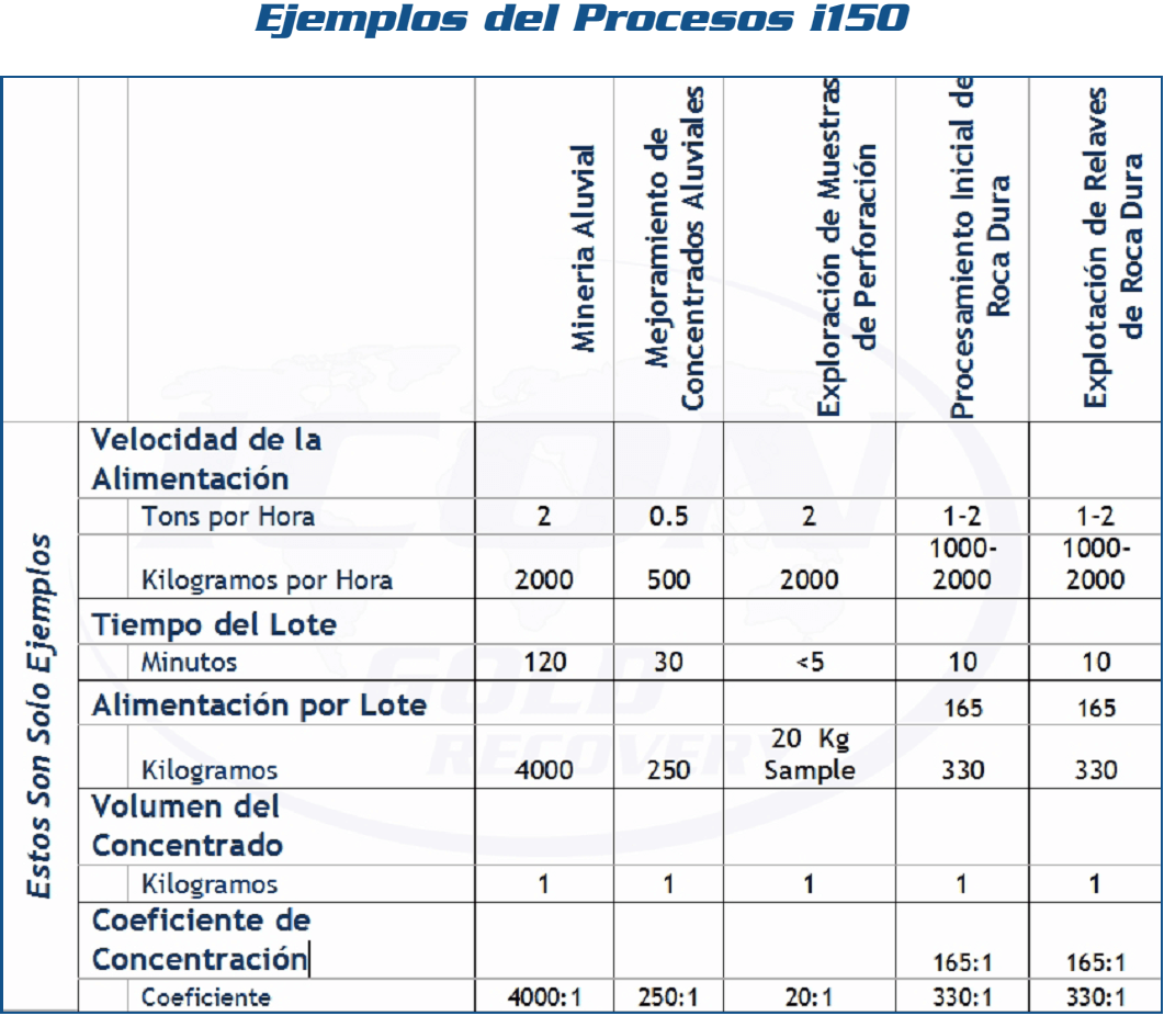 recuperar oro ejemplos del procesos i150