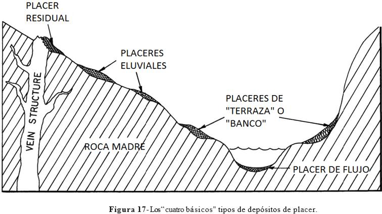 Geología De Oro Aluvial Como Buscar Oro En Rios