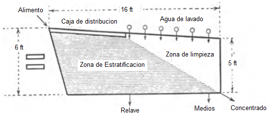 mesa gravimetrica oro punto concentrado