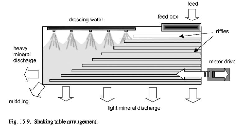 mesas vibratorias mineria (1)