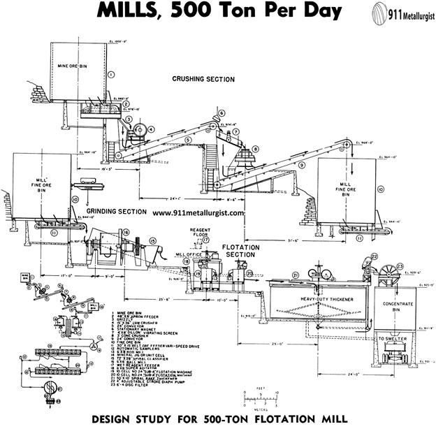 diseño de plantas de flotación 500 ton flotation mill