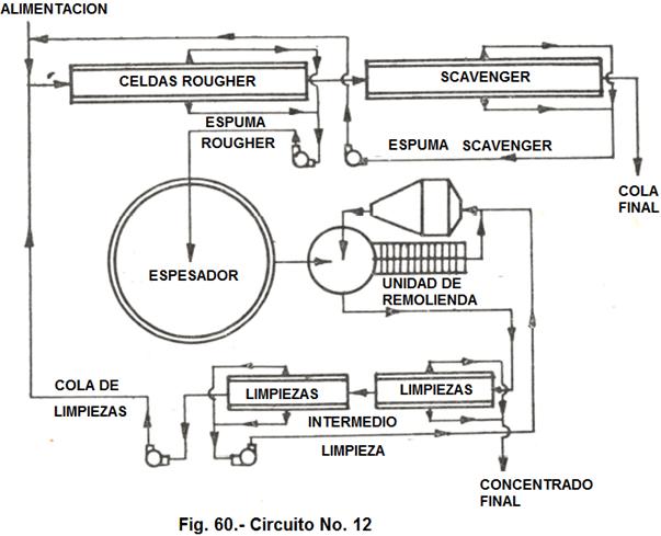 flotación de cobre circuit