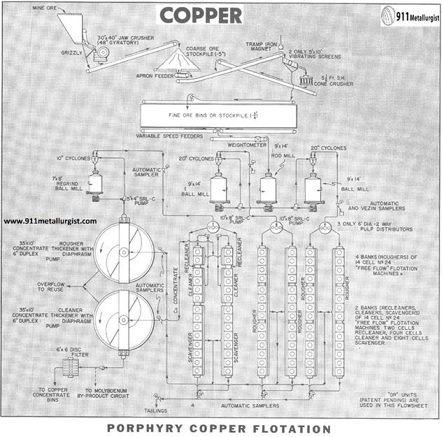 flotación de cobre porphyry copper flotation