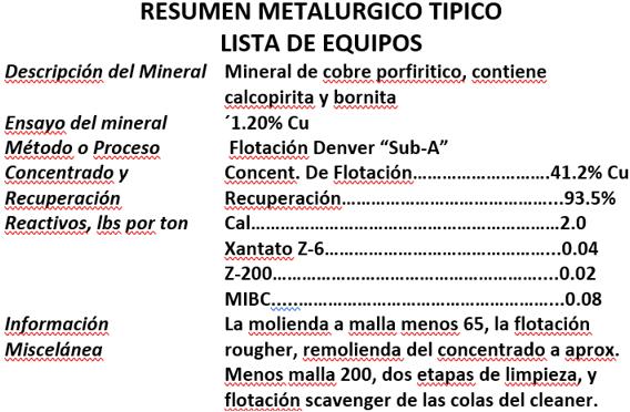 flotación de cobre resumen metalurgico tipico lista de equipos