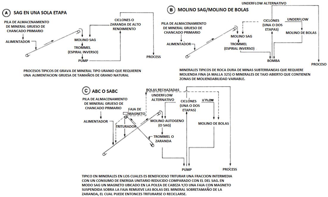 circuito molino sag