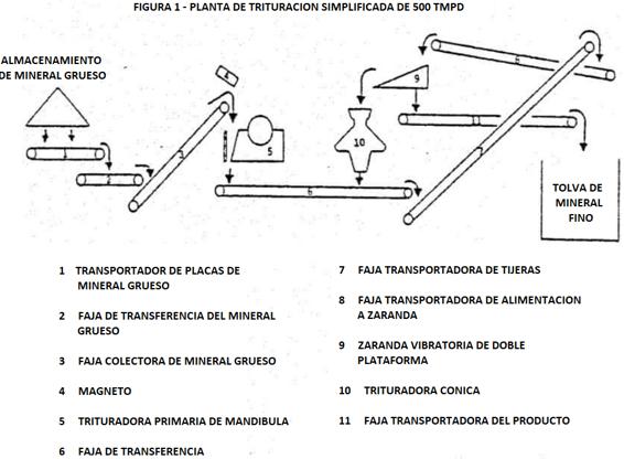 equipos de trituración de roca planta