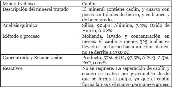 proceso de beneficio de kaolinita mineral valioso caolin