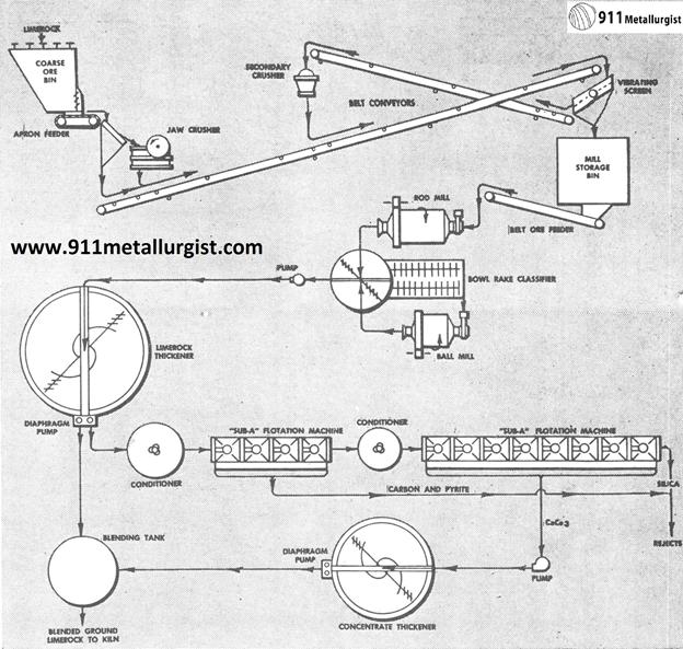 proceso de fabricación de cemento flujo