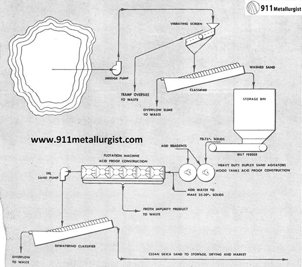 proceso de fabricación de cemento silicato