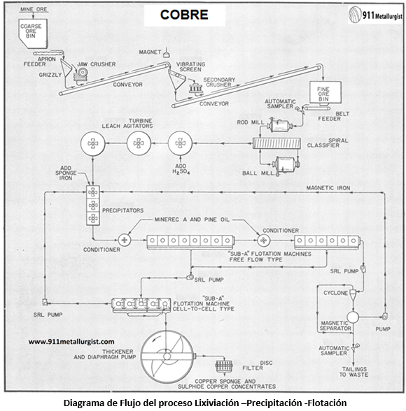 proceso cobre oxidado por flotaci u00f3n