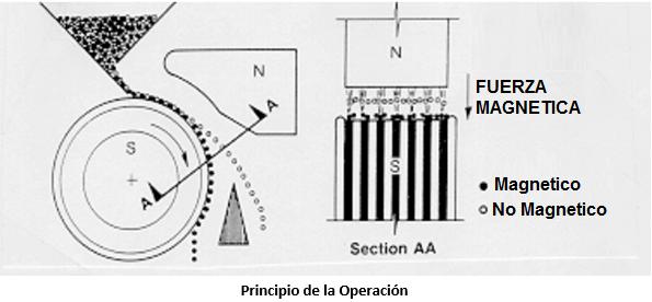 separación electromagnética principio de la operacion