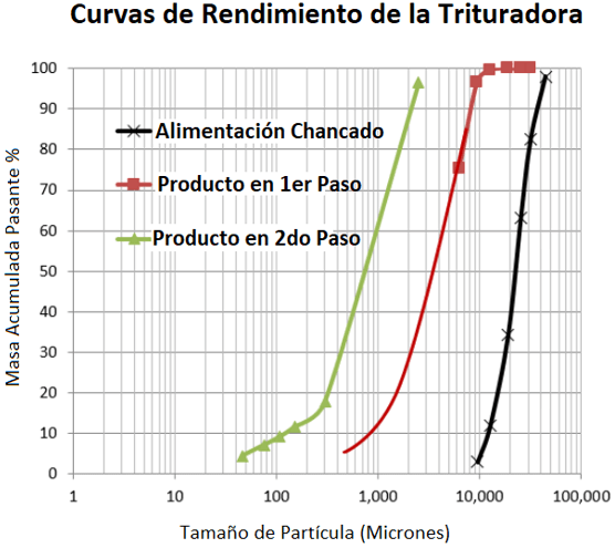 "trituradora de mandíbulas de laboratorio para chancado fino 2 1 4"" x 3"" curvas"