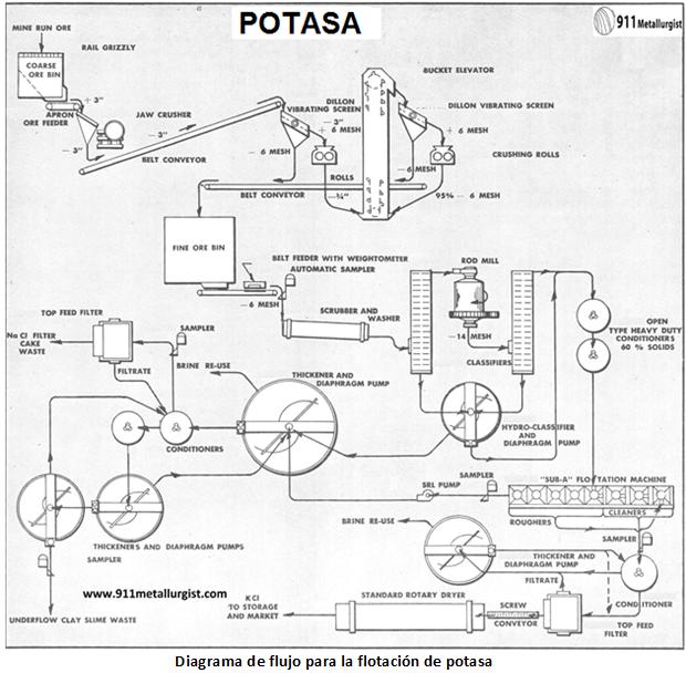 flotación de potasa