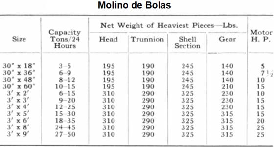 molinos de bolas industriales pequeños 0.5 a 50 tph capacity