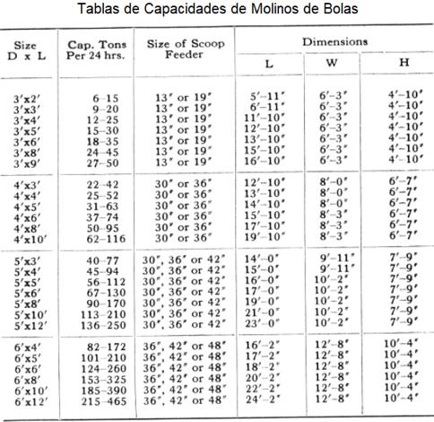 molinos de bolas industriales pequeños 0.5 a 50 tph feeder