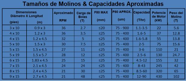 molinos de bolas industriales pequeños 0.5 a 50 tph logo capacidades