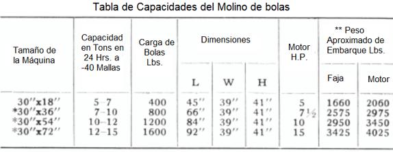 molinos de bolas industriales pequeños 0.5 a 50 tph peso