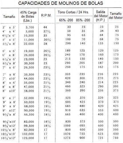 molinos de bolas industriales pequeños 0.5 a 50 tph salida