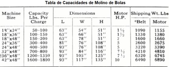 molinos de bolas industriales pequeños 0.5 a 50 tph tabla de capacidades