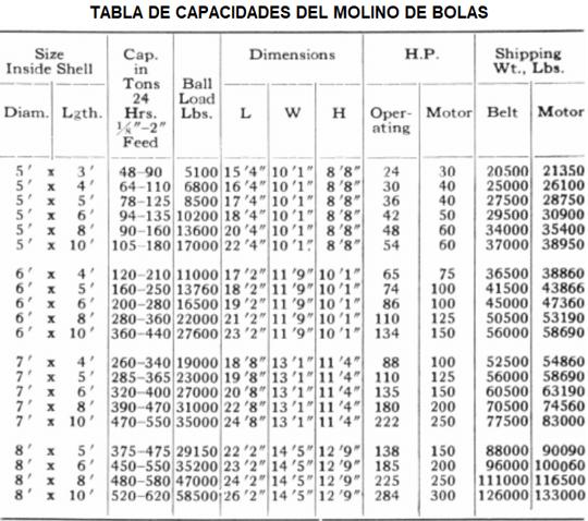 molinos de bolas industriales pequeños 0.5 a 50 tph tabla