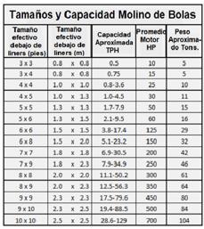 molinos de bolas industriales pequeños 0.5 a 50 tph tamanos