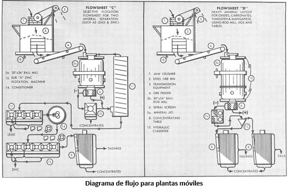planta móvil de procesamiento de minerales diagrama