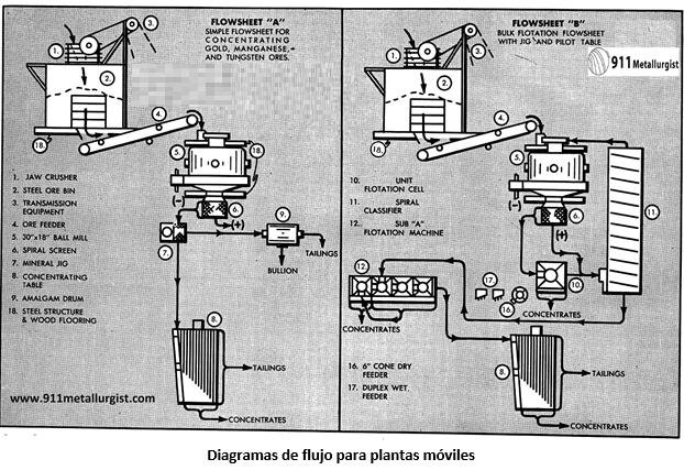 planta móvil de procesamiento de minerales diagramas