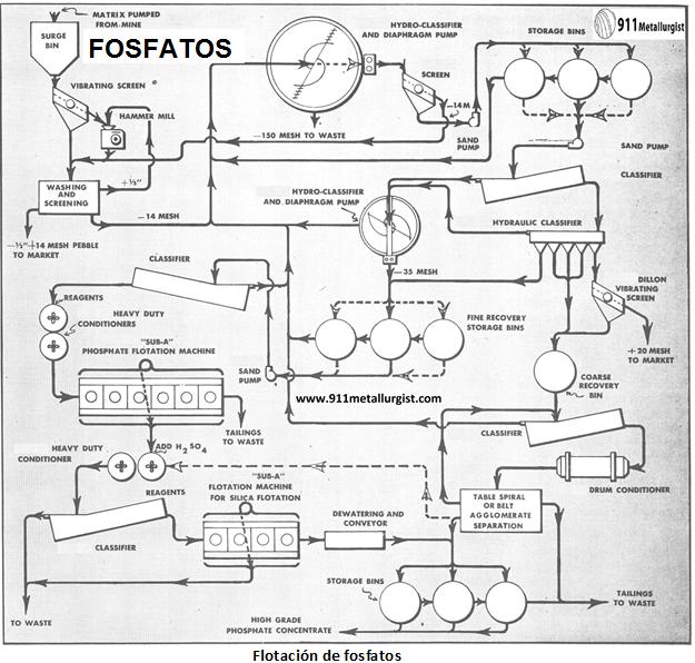 procesamiento de fosfatos flotacion