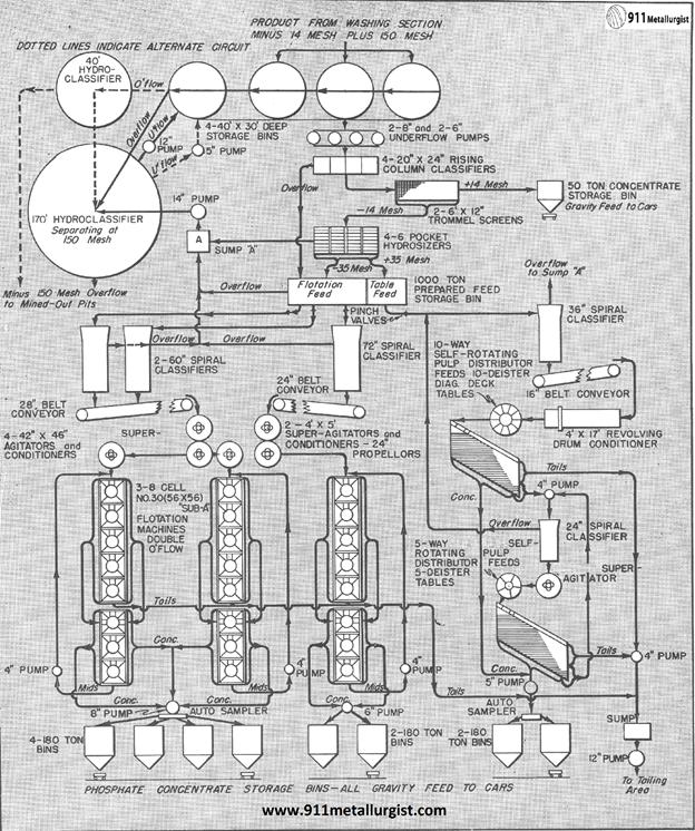 procesamiento de fosfatos