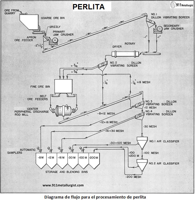 procesamiento de perlita diagrama
