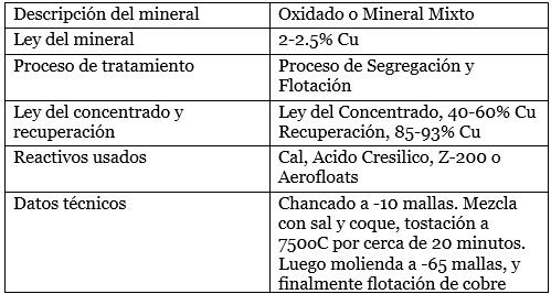 proceso de segregación para minerales mixtos de cobre descripcion