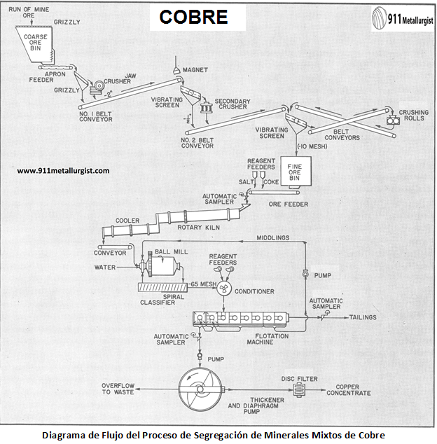 proceso de segregación para minerales mixtos de cobre