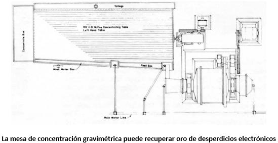 reciclaje de oro de chatarra proceso y equipo concentracion gravimetrica