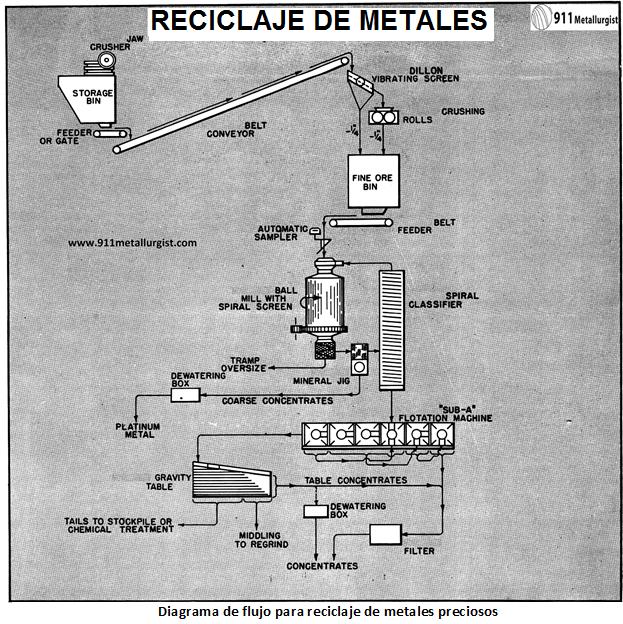 reciclaje de oro de chatarra proceso y equipo diagrama