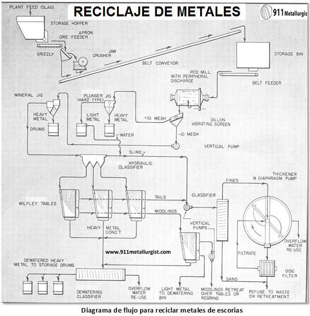 reciclaje de oro de chatarra proceso y equipo escorias